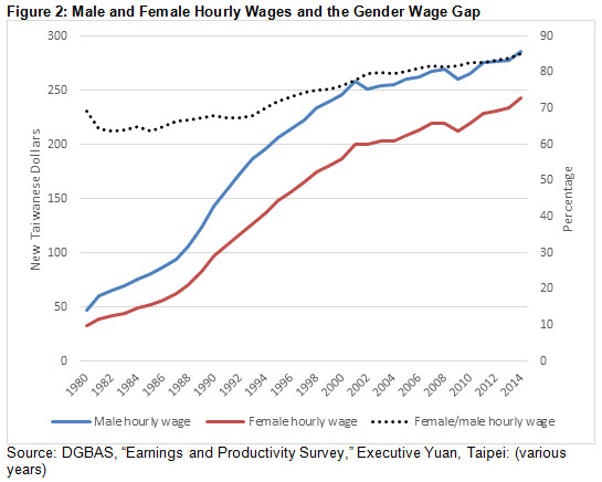 Figure 2: Male and Female Hourly Wages and the Gender Wage Gap
