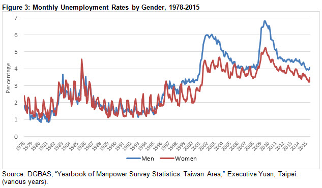 Figure 3: Monthly Unemployment Rates by Gender, 1978-2015