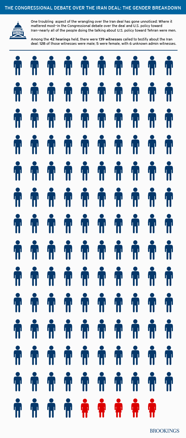 Graphic showing men and women who have testified before Congress about Iran.