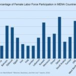 Equality and the economy: Why the Arab world should employ more women